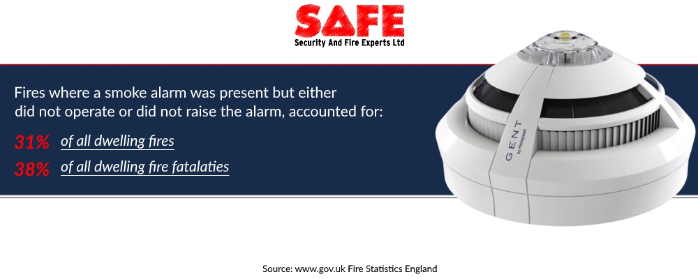Security and Fire Experts manchester